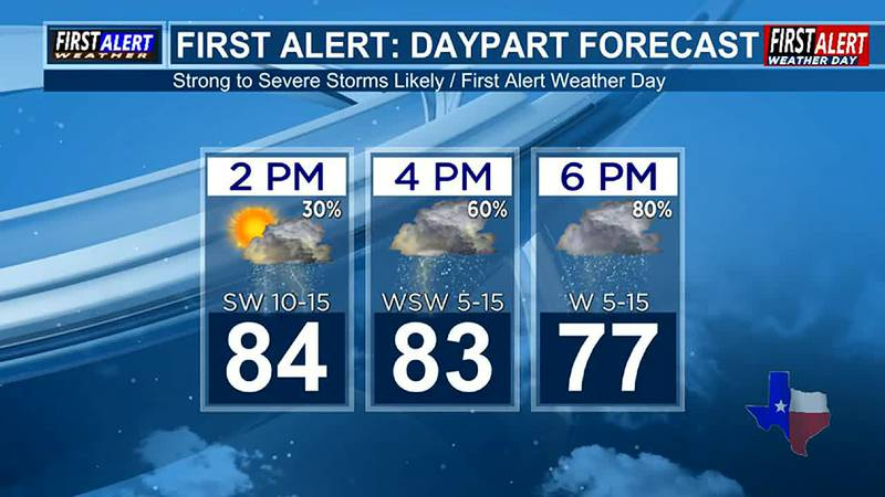 Sunday Afternoon Weather At Your Fingertips
