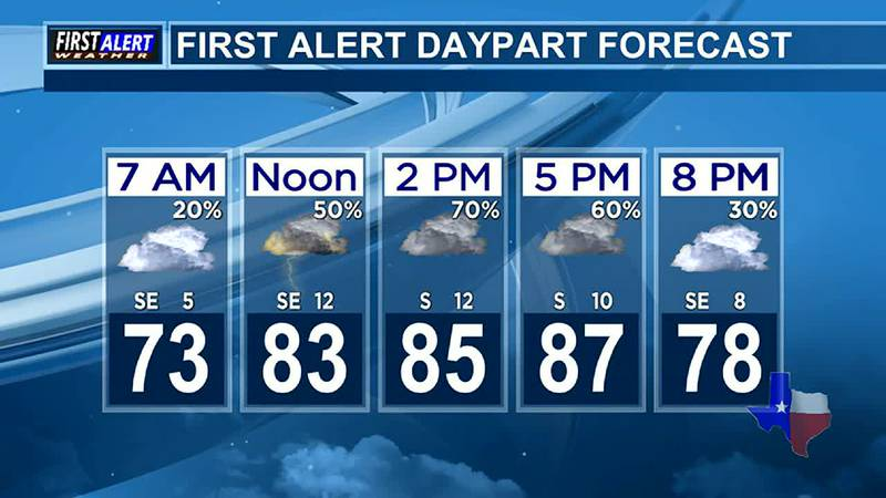 Morning Weather at your Fingertips Monday 6-28-21
