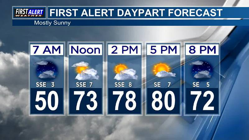 Morning Weather at your Fingertips Tuesday 10-19-21
