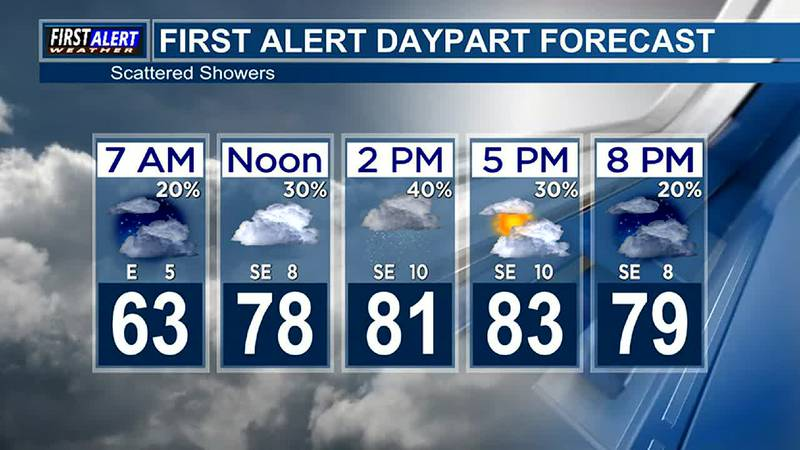 Morning Weather at your Fingertips Tuesday 10-12-21