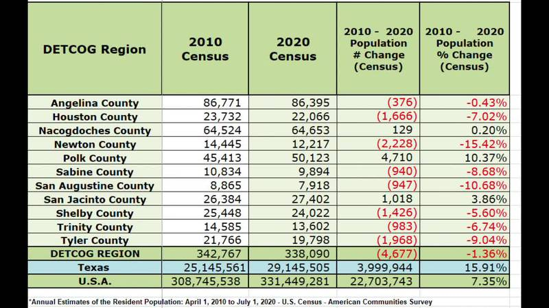 WEBXTRA: Census reaction