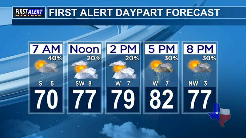 Morning Weather at your Fingertips Tuesday 6-1-21