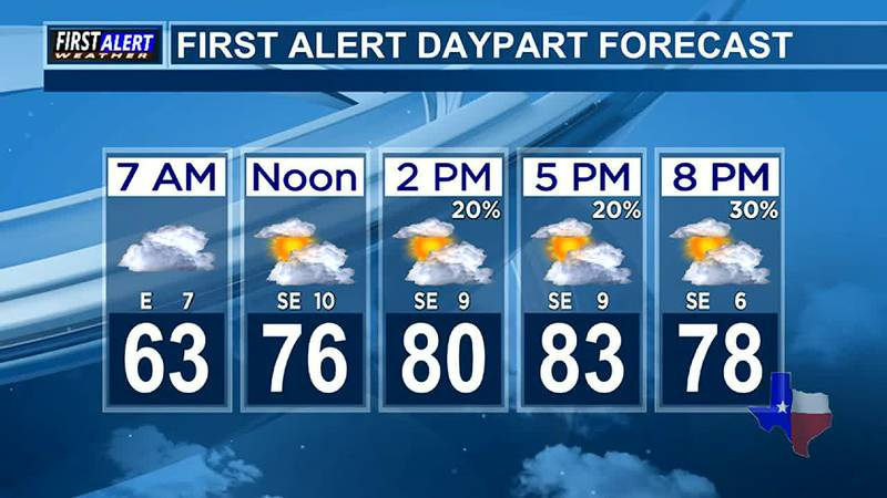 Morning Weather at your Fingertips Monday 5-31-21