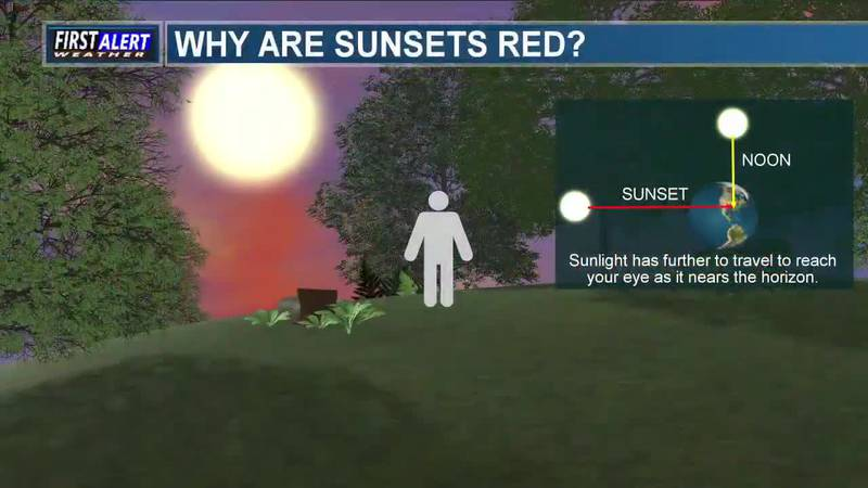 Meteorology Minute: Why Are Sunsets Red