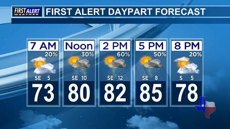 Morning Weather at your Fingertips Tuesday 6-29-21