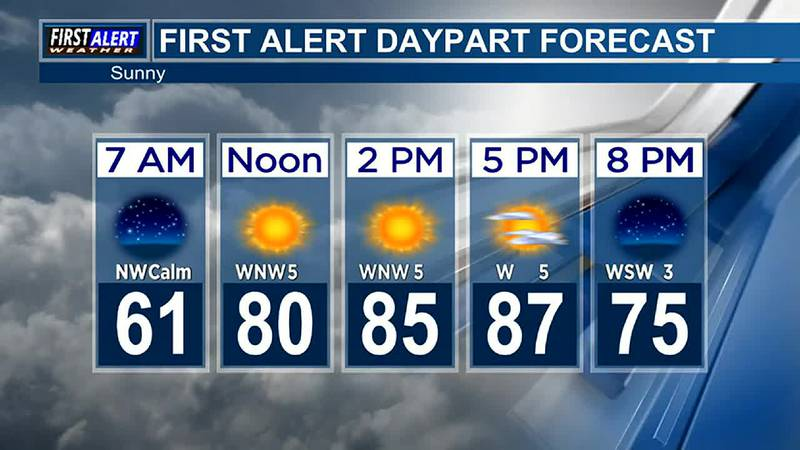 Morning Weather at your Fingertips Wednesday 10-6-21