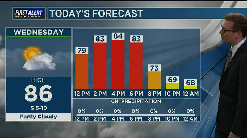Wednesday Afternoon Weather At Your Fingertips 10-20-21