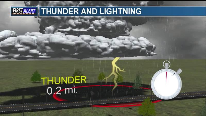 Meteorology Minute: Thunder and Lightning