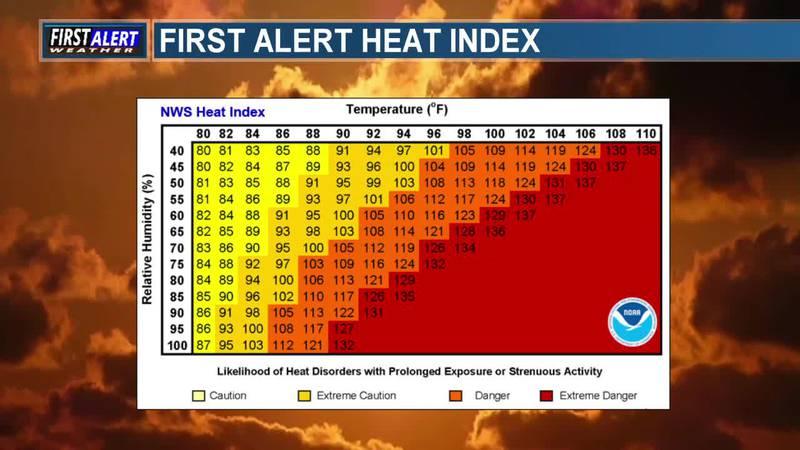 METEOROLOGY MINUTE: Heat Index