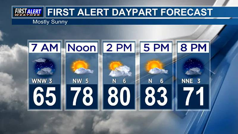 Morning Weather at your Fingertips Thursday 10-21-21