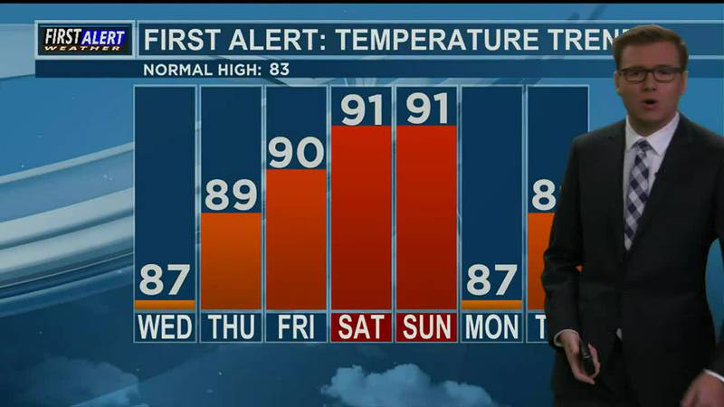 Wednesday Afternoon Weather At Your Fingertips 10-6-21