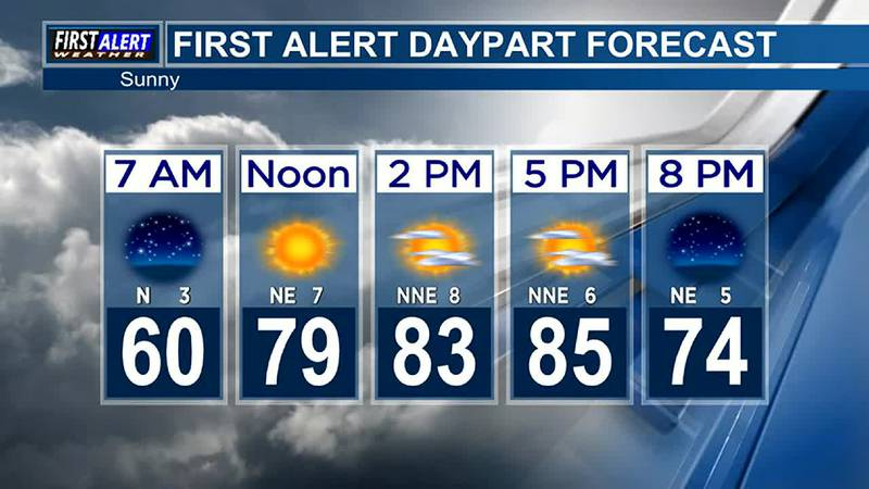 Morning Weather at your Fingertips Tuesday 10-5-21