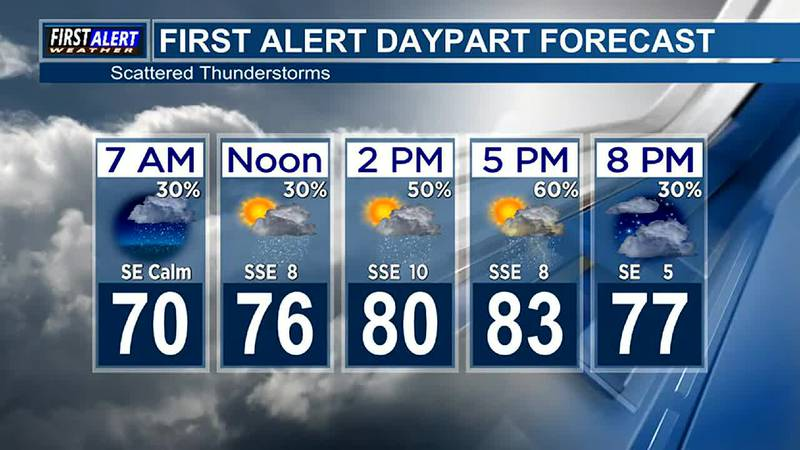 Morning Weather at your Fingertips Friday 10-01-21