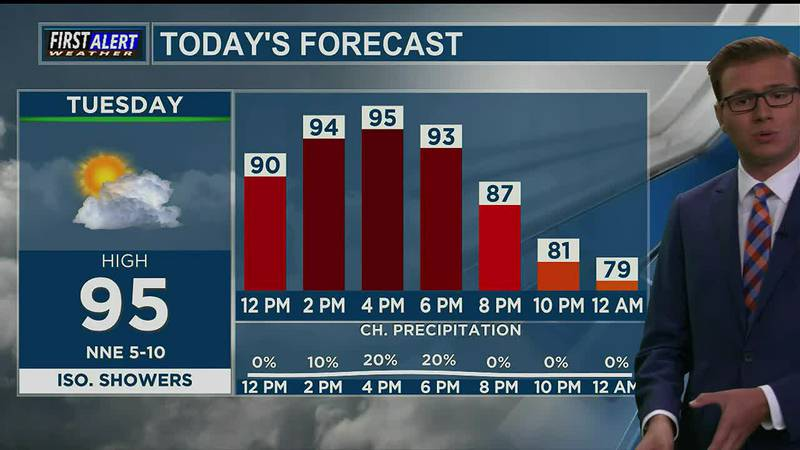 Tuesday Afternoon Weather At Your Fingertips 8-31-21