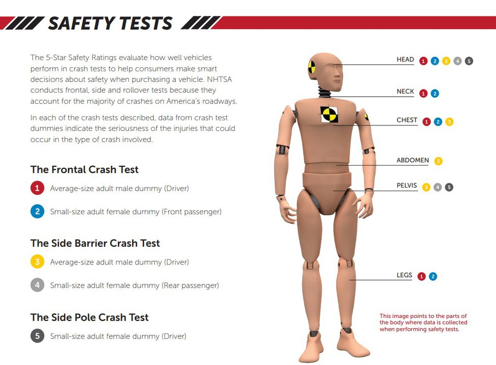 A screenshot from a NHTSA document shows how female drivers are online in 1 out of 3 main tests...