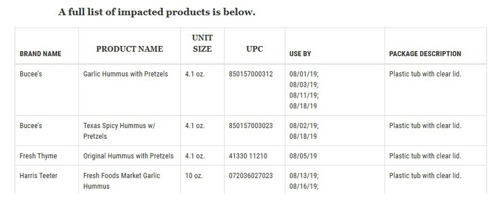 Hummus recall affects some Buccee's products. (Sourc: FDA)