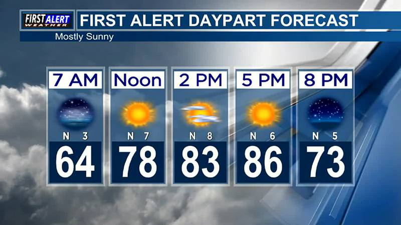 Morning Weather at your Fingertips Monday 10-4-21