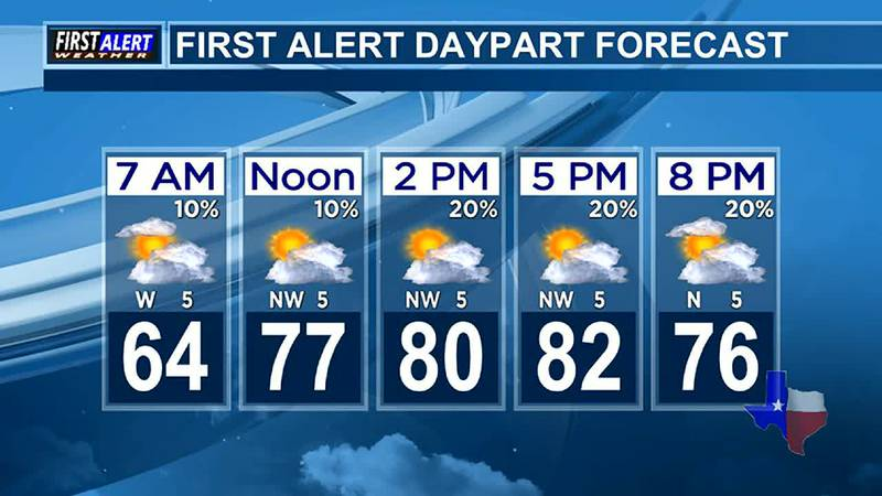 Morning Weather at your Fingertips Wednesday 6-2-21