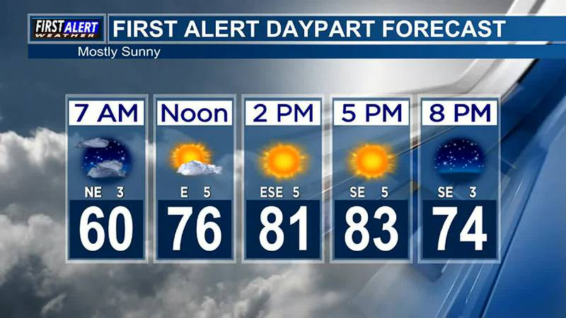 Morning Weather at your Fingertips Friday 10-22-21