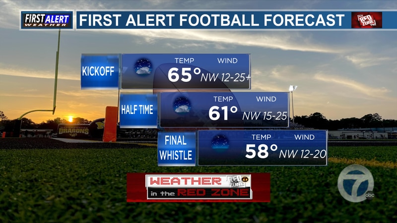 Red Zone Forecast